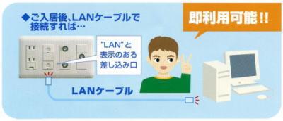 LANを差し込むだけでインターネット接続